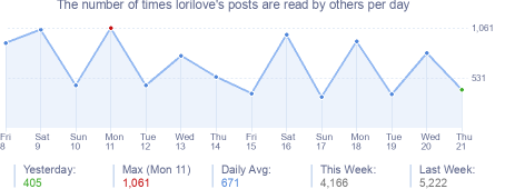 How many times lorilove's posts are read daily