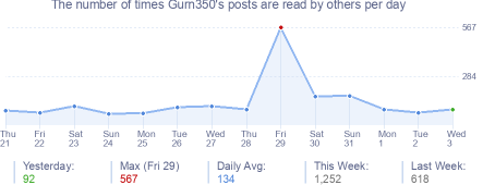 How many times Gurn350's posts are read daily