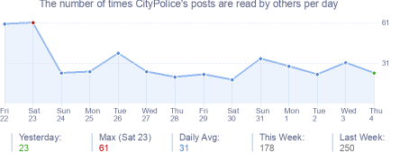How many times CityPolice's posts are read daily