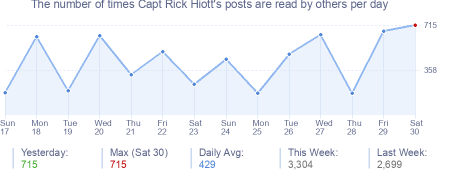 How many times Capt Rick Hiott's posts are read daily