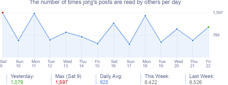 How many times jonjj's posts are read daily