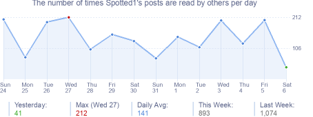 How many times Spotted1's posts are read daily
