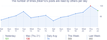 How many times jhiker1o's posts are read daily