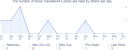 How many times Traveller44's posts are read daily