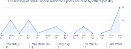 How many times Gigano Raidome's posts are read daily