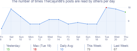How many times TheCajun88's posts are read daily