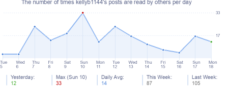 How many times kellyb1144's posts are read daily