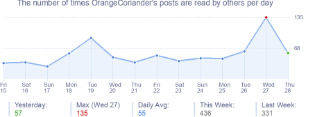 How many times OrangeCoriander's posts are read daily