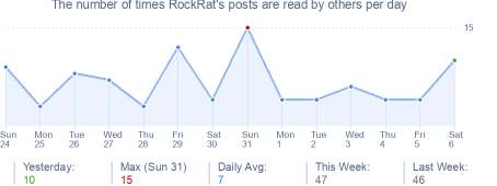 How many times RockRat's posts are read daily