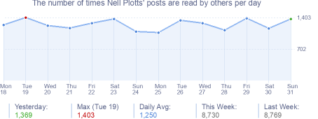 How many times Nell Plotts's posts are read daily