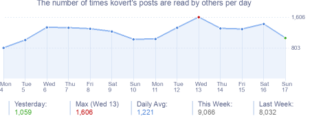 How many times kovert's posts are read daily