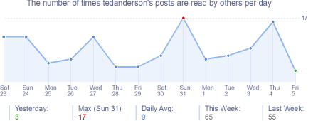 How many times tedanderson's posts are read daily