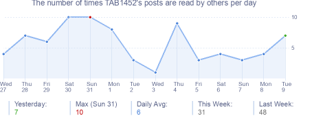 How many times TAB1452's posts are read daily