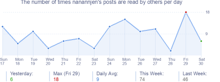How many times nanannjen's posts are read daily