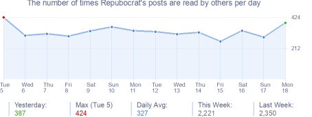 How many times Repubocrat's posts are read daily