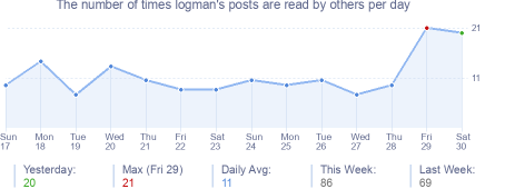 How many times logman's posts are read daily