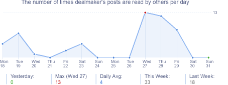How many times dealmaker's posts are read daily