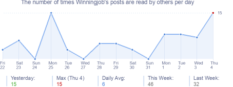 How many times Winningjob's posts are read daily