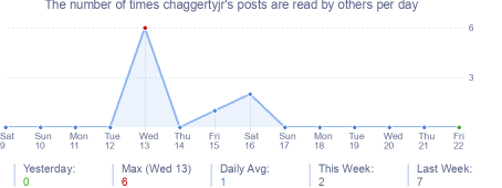How many times chaggertyjr's posts are read daily