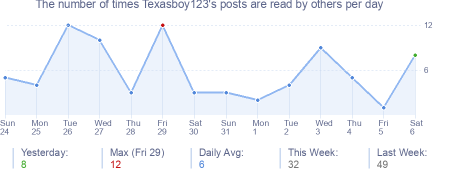 How many times Texasboy123's posts are read daily