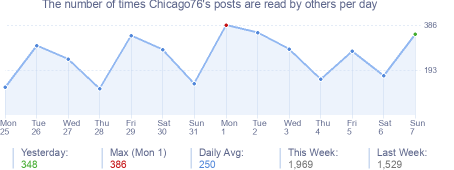 How many times Chicago76's posts are read daily