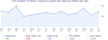 How many times Croye22's posts are read daily