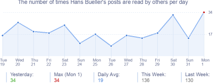 How many times Hans Bueller's posts are read daily