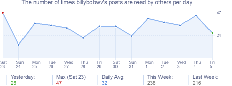 How many times billybobwv's posts are read daily