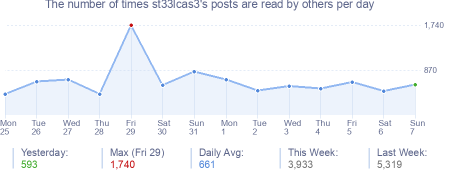 How many times st33lcas3's posts are read daily