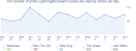 How many times LightningMcQueen's posts are read daily