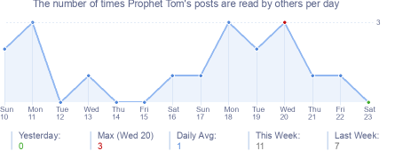 How many times Prophet Tom's posts are read daily