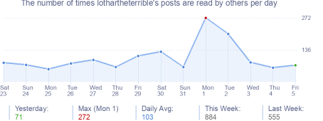 How many times lothartheterrible's posts are read daily