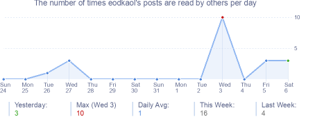 How many times eodkaol's posts are read daily