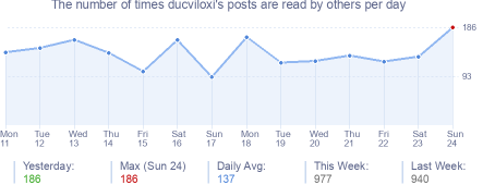 How many times ducviloxi's posts are read daily