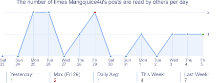 How many times Mangojuice4u's posts are read daily