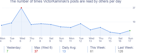 How many times VictorKaminski's posts are read daily