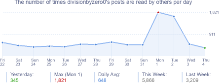 How many times divisionbyzero0's posts are read daily
