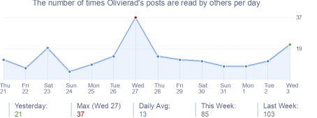 How many times Olivierad's posts are read daily