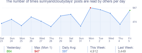 How many times sunnyandcloudydays's posts are read daily