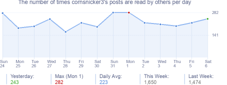 How many times cornsnicker3's posts are read daily