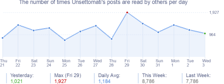 How many times Unsettomati's posts are read daily