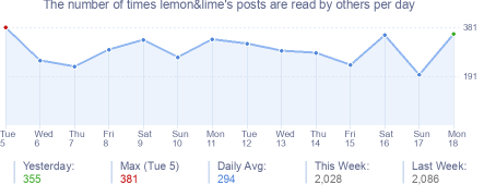 How many times lemon&lime's posts are read daily