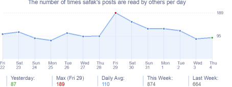 How many times safak's posts are read daily