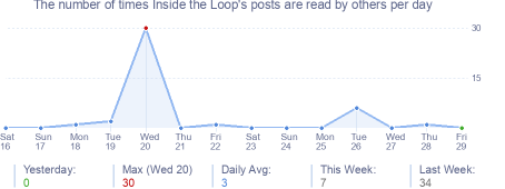 How many times Inside the Loop's posts are read daily