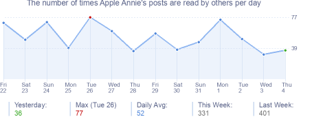 How many times Apple Annie's posts are read daily