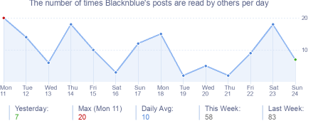 How many times Blacknblue's posts are read daily