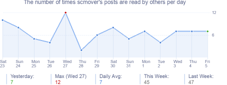 How many times scmover's posts are read daily