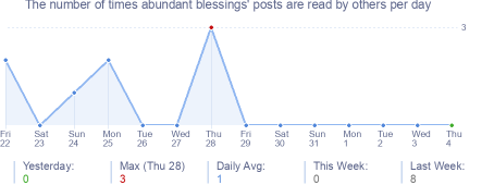 How many times abundant blessings's posts are read daily