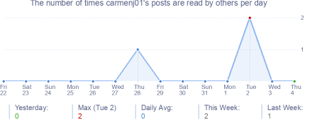 How many times carmenj01's posts are read daily
