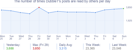 How many times DubbleT's posts are read daily